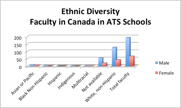 ethnic diversity in Canada mf